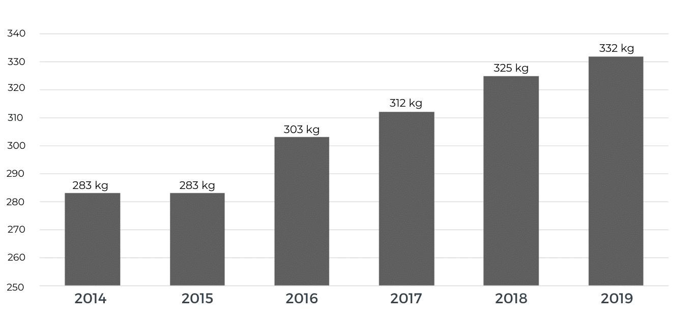 Wykres z ilością śmieci jaką generuje przeciętny Polak od roku 2014 do 2019